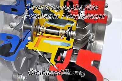 Schnittbild - Wirkung Turboladerschutz