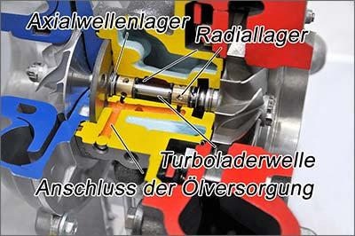 Turboladerschutz Wirkung